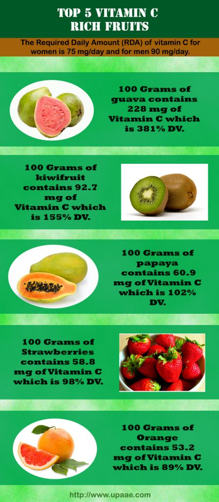 Top 5 Vitamin C Rich Fruits