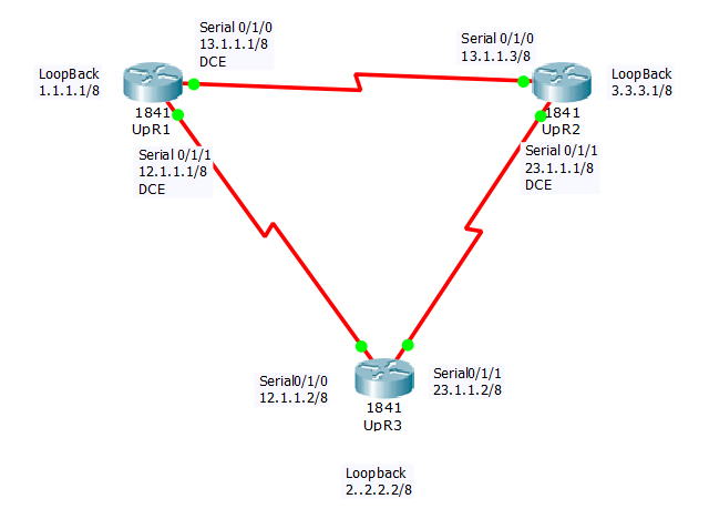 Advance Static Routing