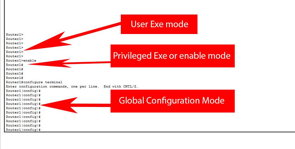 Cisco Router Modes (User exe Mode, Enable Mode, Globel Configuration Mode)