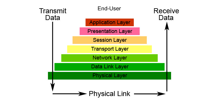 OSI Reference Model and it's 7 Layers